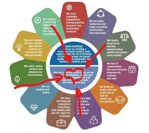 image of Scotland's national perfomance framework with kindness highlighted
